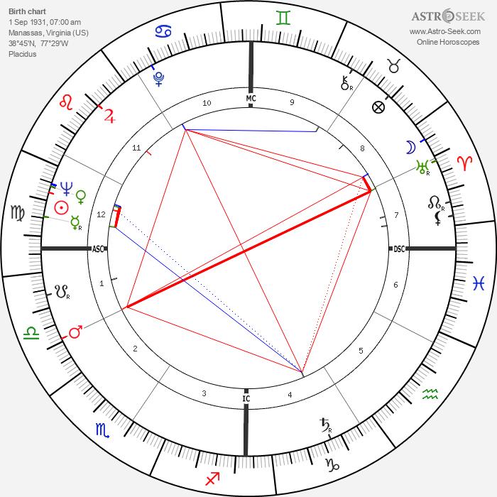 Sunny von Bülow - Astrology Natal Birth Chart