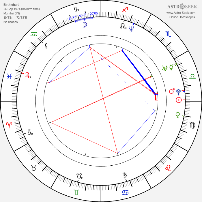 Suparn Verma - Astrology Natal Birth Chart