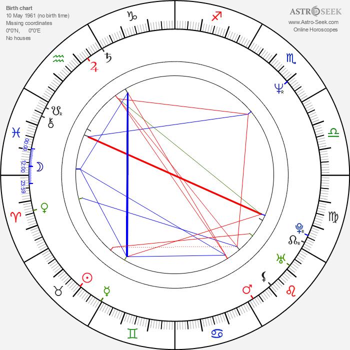 Suri Krishnamma - Astrology Natal Birth Chart