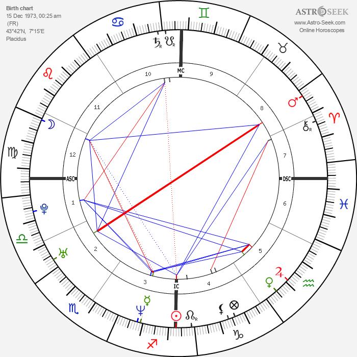 Surya Bonaly - Astrology Natal Birth Chart