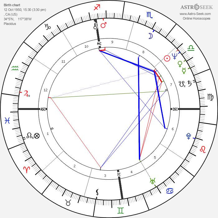 Susan Anton - Astrology Natal Birth Chart