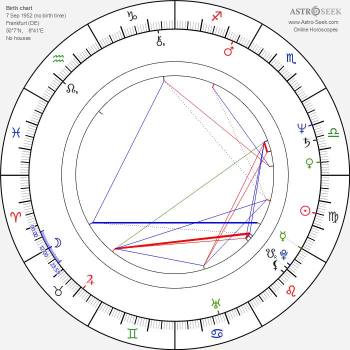 Susan Blakely - Astrology Natal Birth Chart