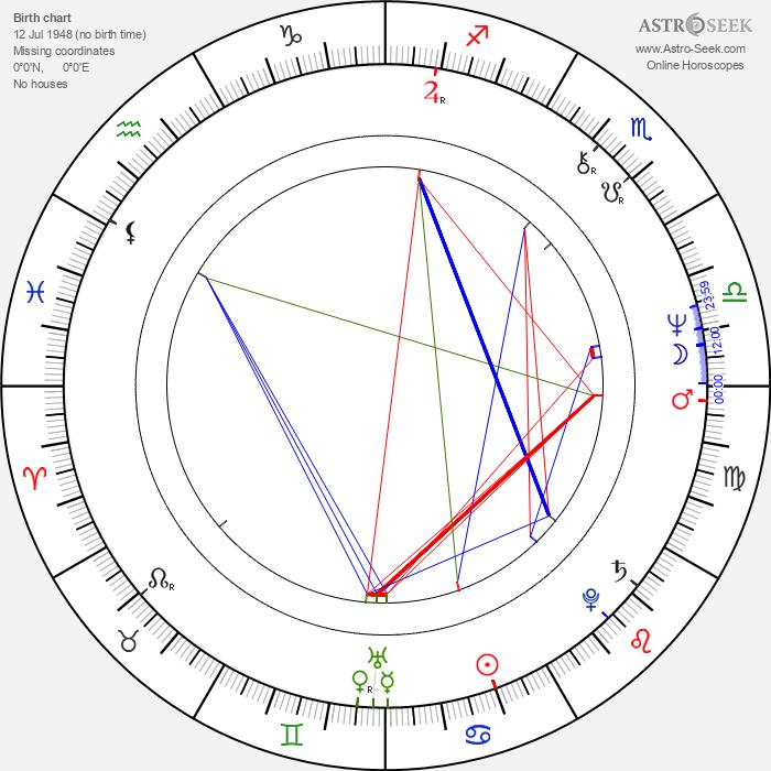 Susan Blu - Astrology Natal Birth Chart