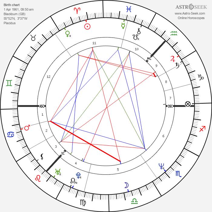 Susan Boyle - Astrology Natal Birth Chart