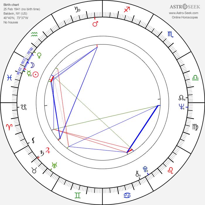 Susan Browning - Astrology Natal Birth Chart