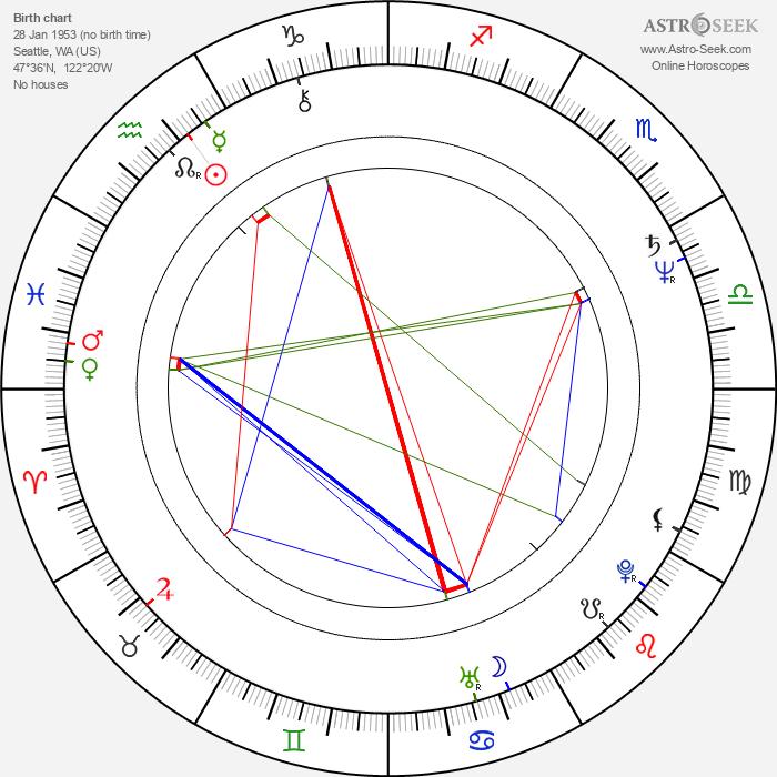 Susan Buckner - Astrology Natal Birth Chart