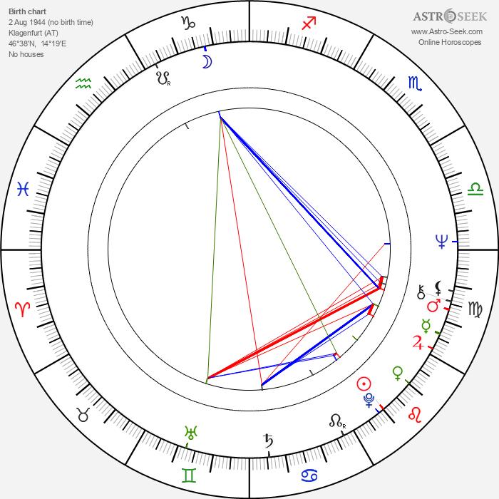 Susan Denberg - Astrology Natal Birth Chart