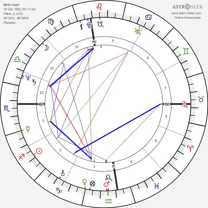 Susan Dey - Astrology Natal Birth Chart