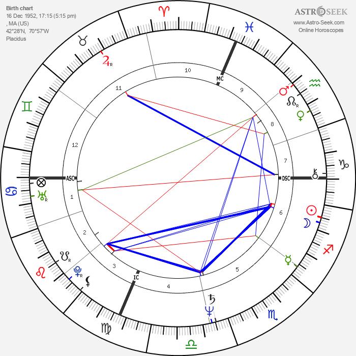 Susan Estrich - Astrology Natal Birth Chart