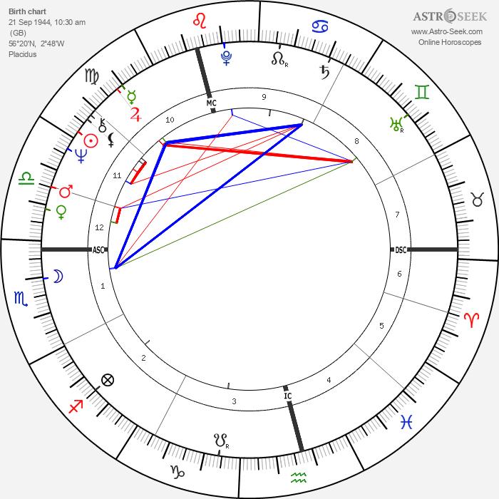 Susan Fleetwood - Astrology Natal Birth Chart