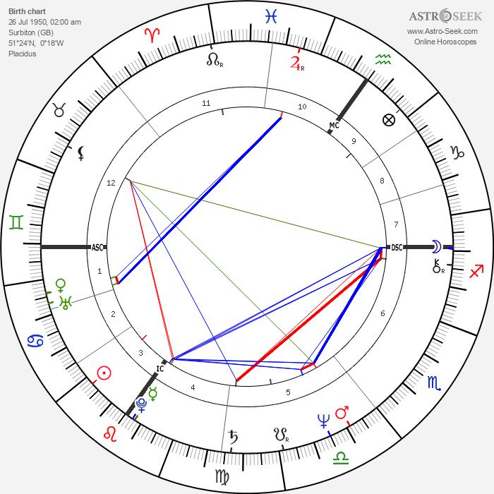 Susan George - Astrology Natal Birth Chart
