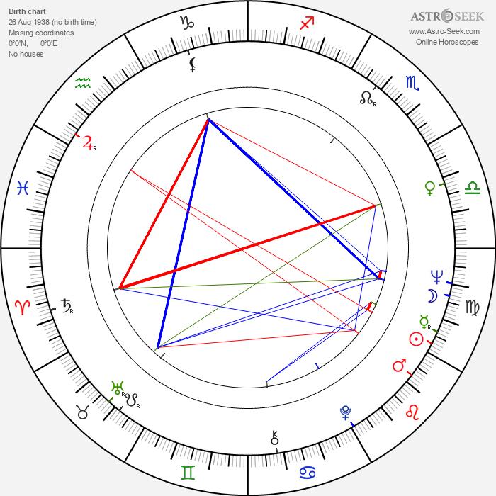 Susan Harrison - Astrology Natal Birth Chart