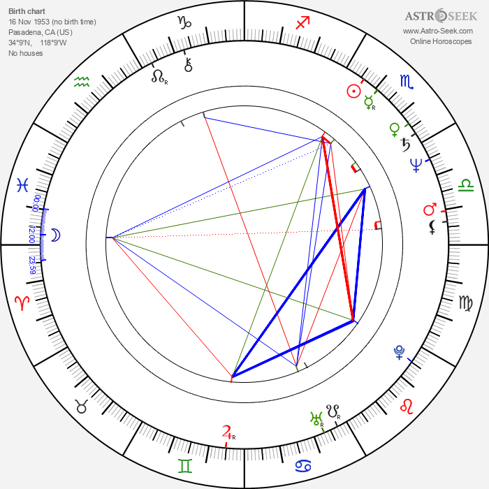 Susan Kiger - Astrology Natal Birth Chart