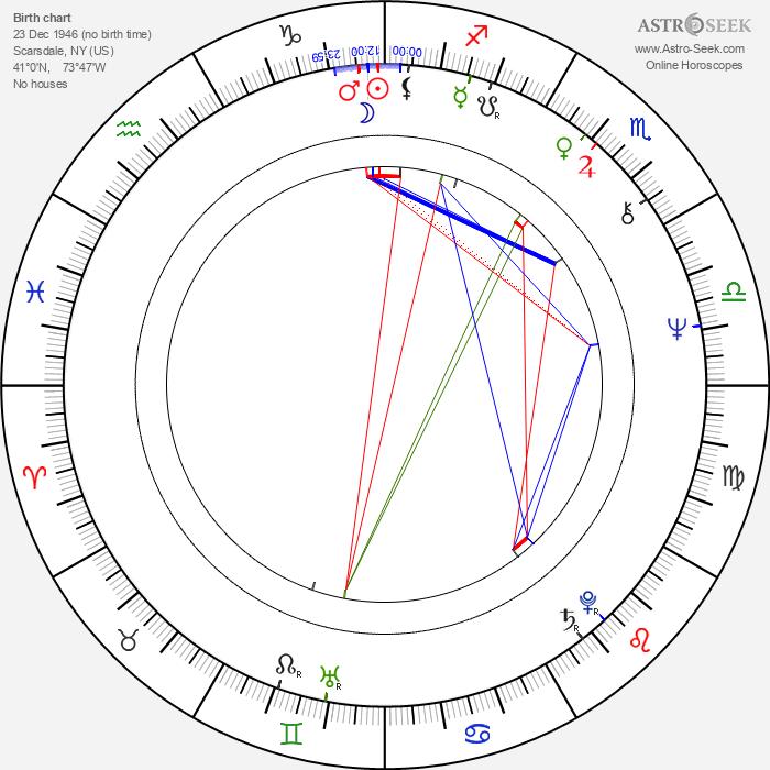 Susan Lucci - Astrology Natal Birth Chart