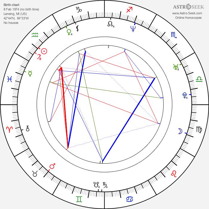 Susan May Pratt - Astrology Natal Birth Chart