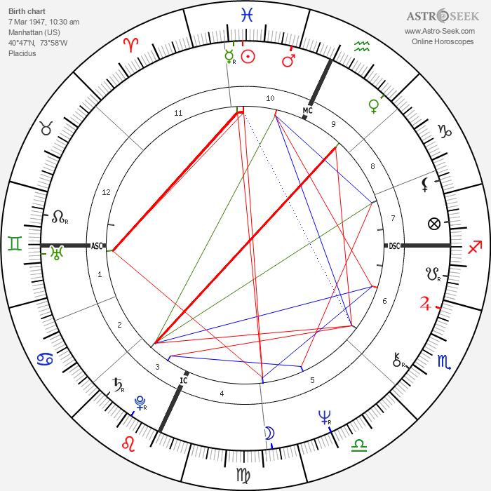 Susan Miller - Astrology Natal Birth Chart