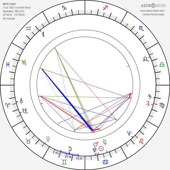 Susan Peters - Astrology Natal Birth Chart