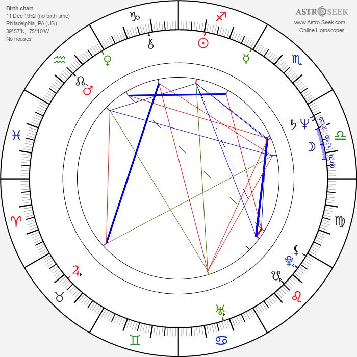 Susan Seidelman - Astrology Natal Birth Chart