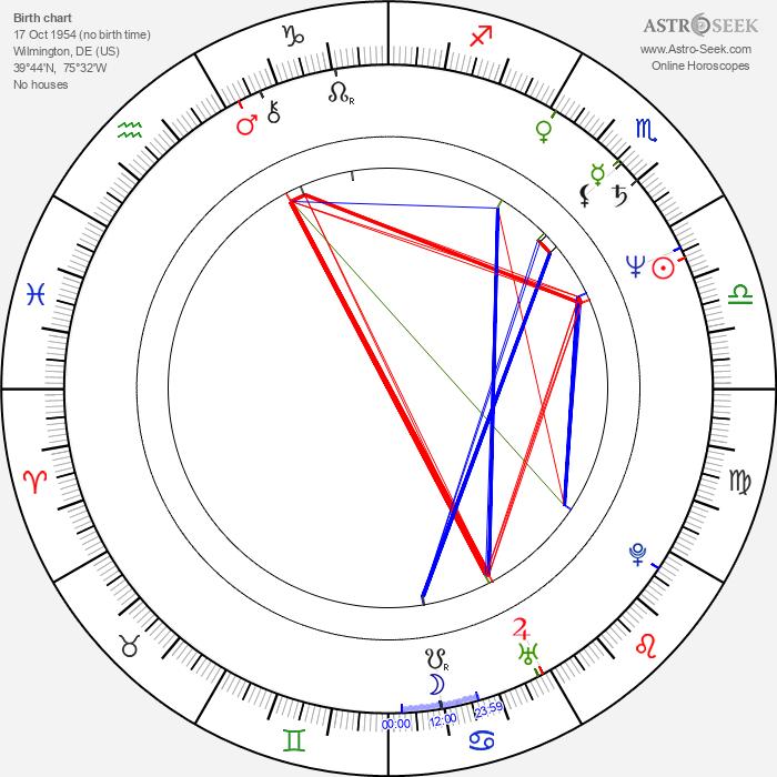 Susan Stroman - Astrology Natal Birth Chart