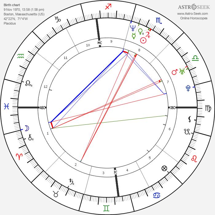 Susan Tedeschi - Astrology Natal Birth Chart