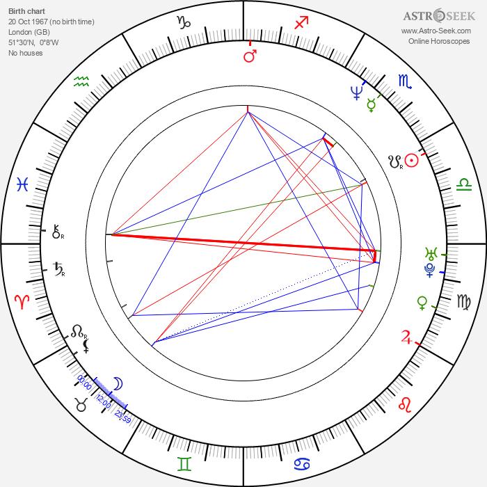 Susan Tully - Astrology Natal Birth Chart