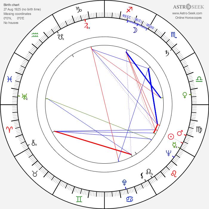 Susan Willis - Astrology Natal Birth Chart