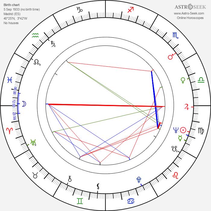 Susana Canales - Astrology Natal Birth Chart