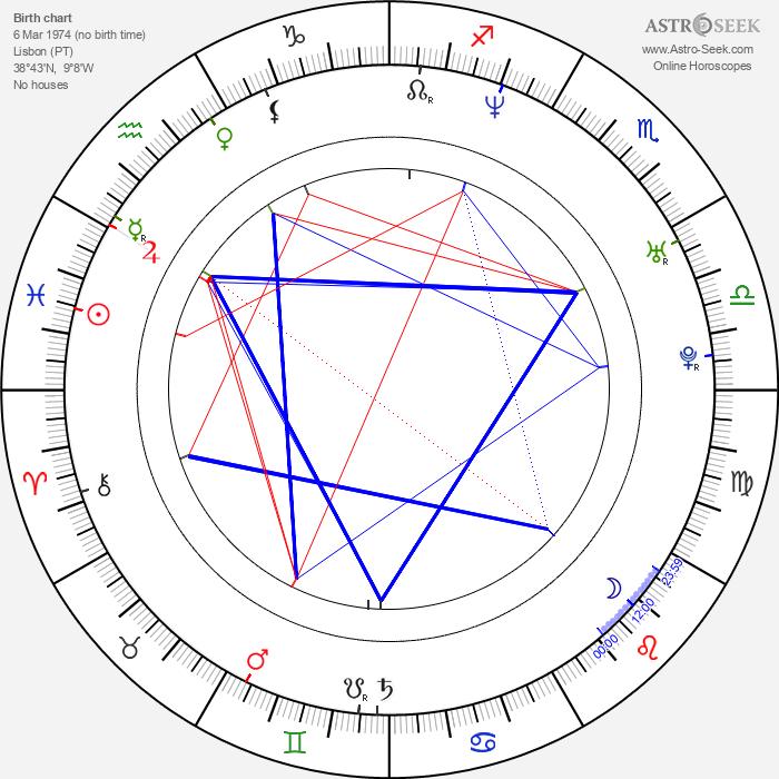 Susana Oliveira - Astrology Natal Birth Chart