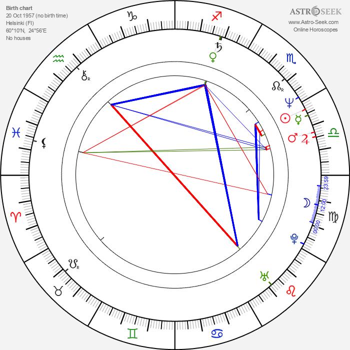Susanna Haavisto - Astrology Natal Birth Chart