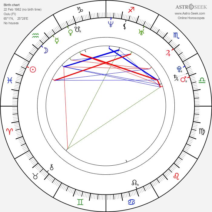 Susanna Pöykiö - Astrology Natal Birth Chart