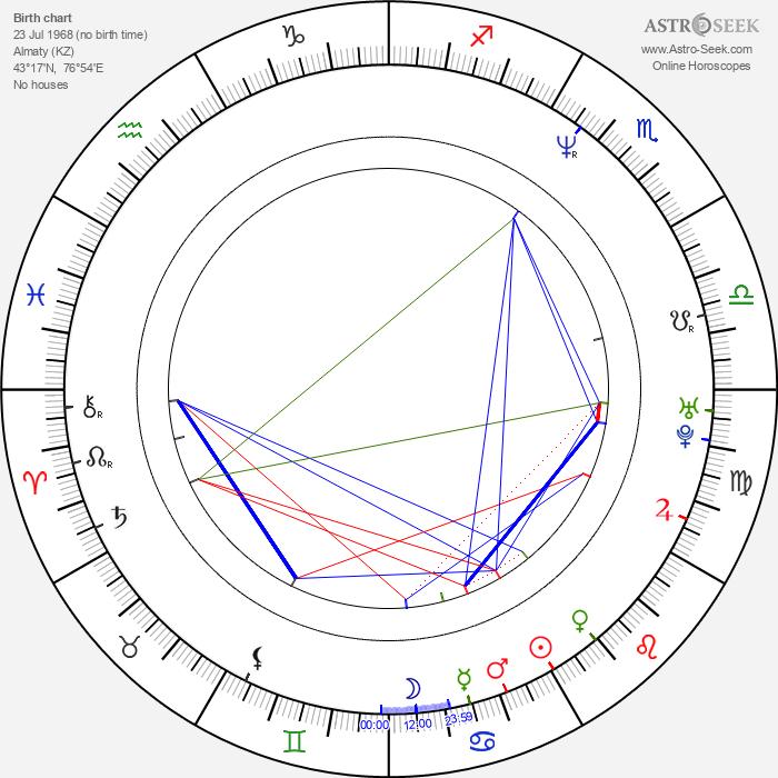 Susanna Simon - Astrology Natal Birth Chart