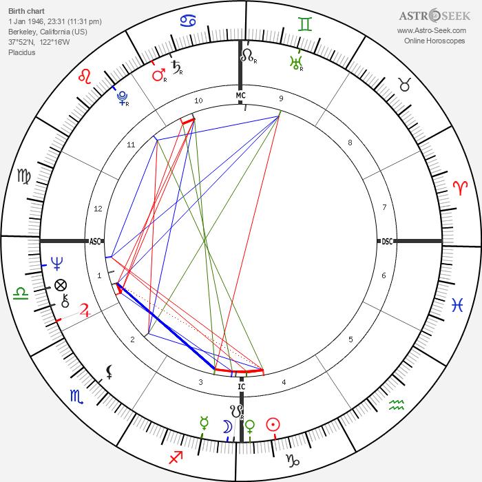 Susannah McCorkle - Astrology Natal Birth Chart