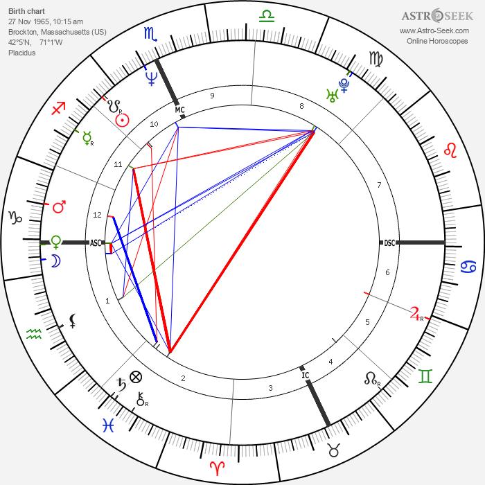 Susanne Hoeg - Astrology Natal Birth Chart