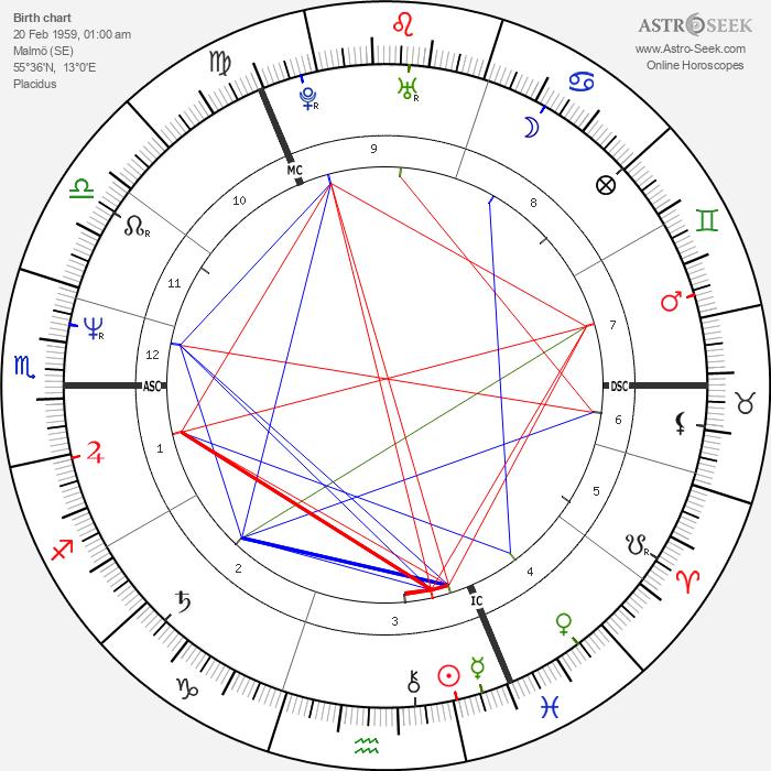 Susanne Nevrin - Astrology Natal Birth Chart