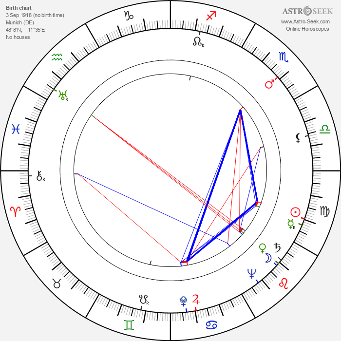 Susi Nicoletti - Astrology Natal Birth Chart