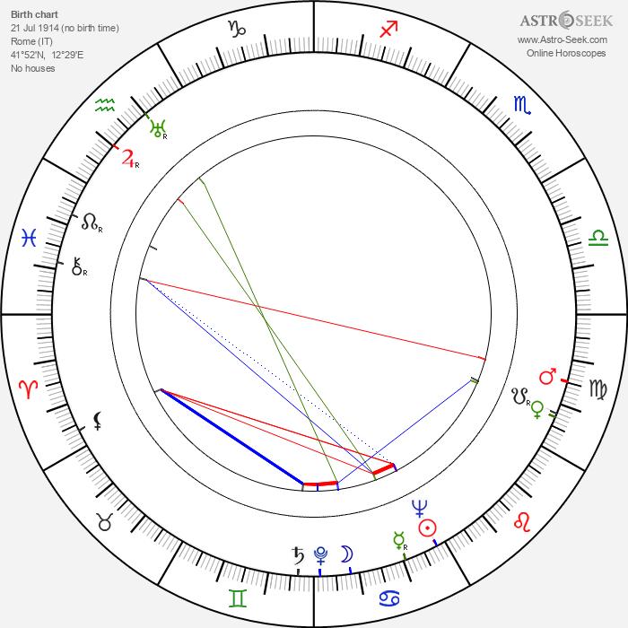 Suso Cecchi D'Amico - Astrology Natal Birth Chart