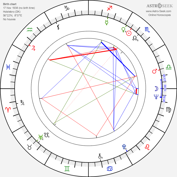Susse Wold - Astrology Natal Birth Chart