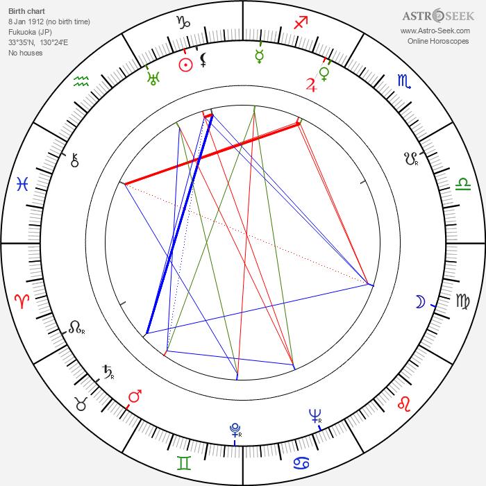 Susumu Fujita - Astrology Natal Birth Chart