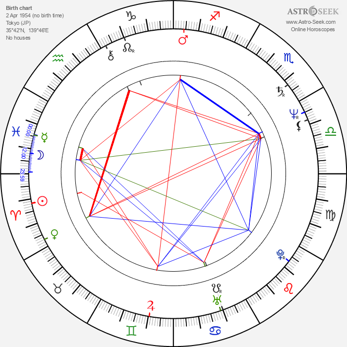 Susumu Hirasawa - Astrology Natal Birth Chart