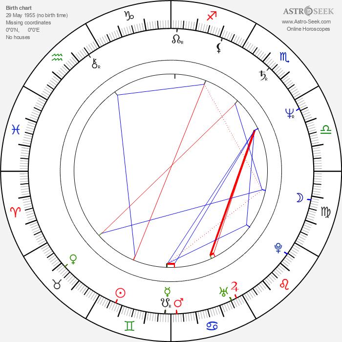 Sut Jhally - Astrology Natal Birth Chart