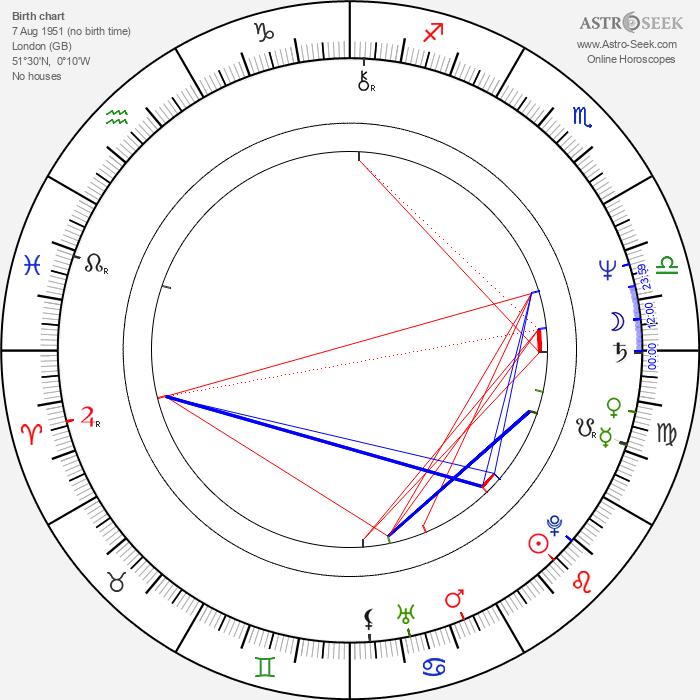 Suzanne Bertish - Astrology Natal Birth Chart