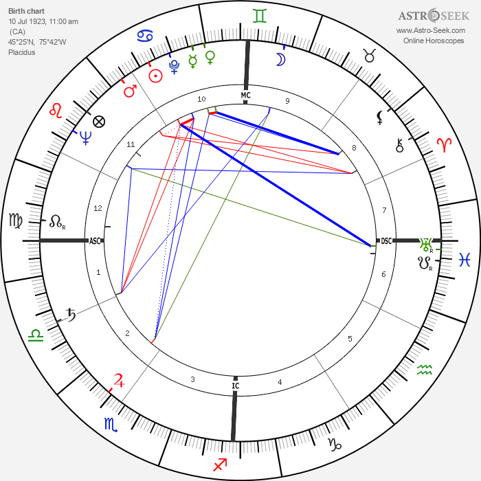 Suzanne Cloutier - Astrology Natal Birth Chart