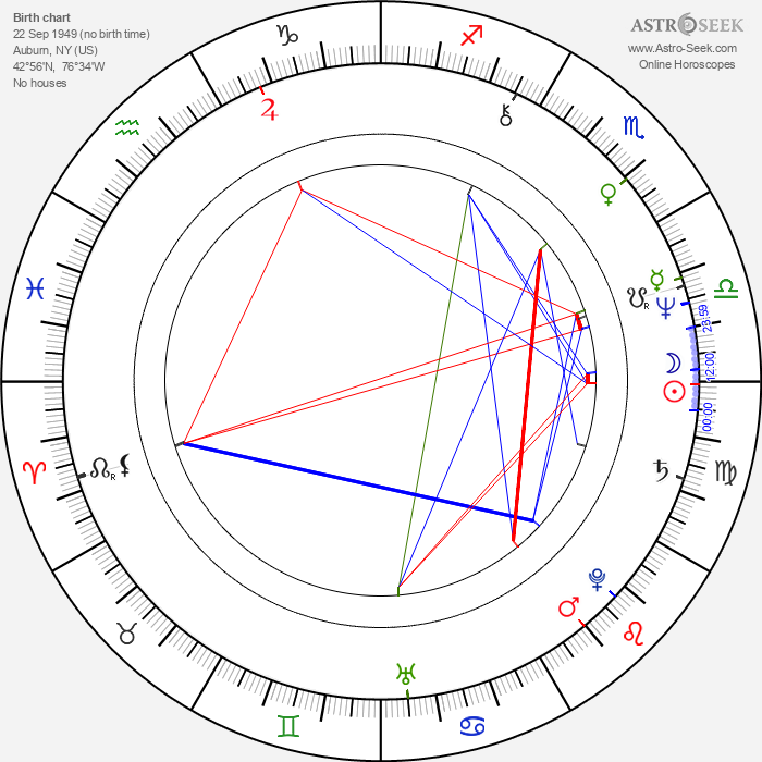 Suzanne Ford - Astrology Natal Birth Chart