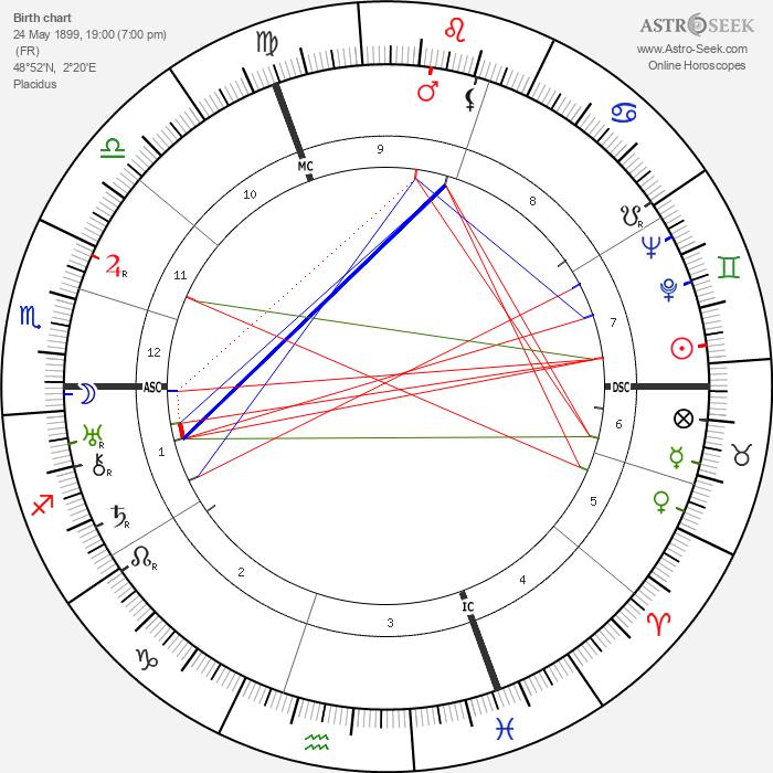 Suzanne Lenglen - Astrology Natal Birth Chart