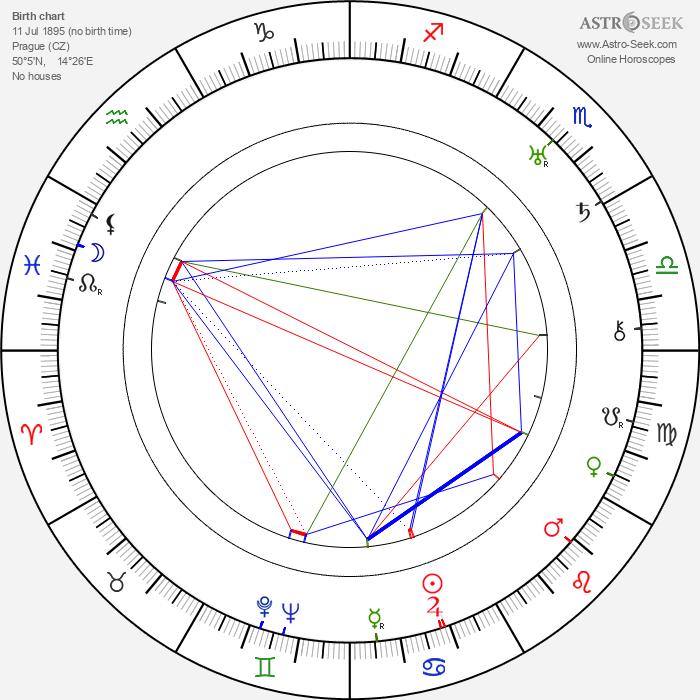 Suzanne Marwille - Astrology Natal Birth Chart
