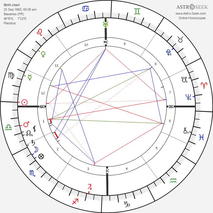 Suzanne Valadon - Astrology Natal Birth Chart
