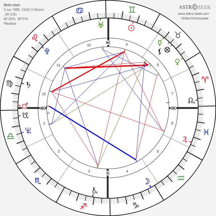 Suzi Quatro - Astrology Natal Birth Chart