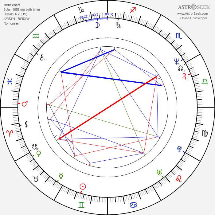 Suzie Plakson - Astrology Natal Birth Chart