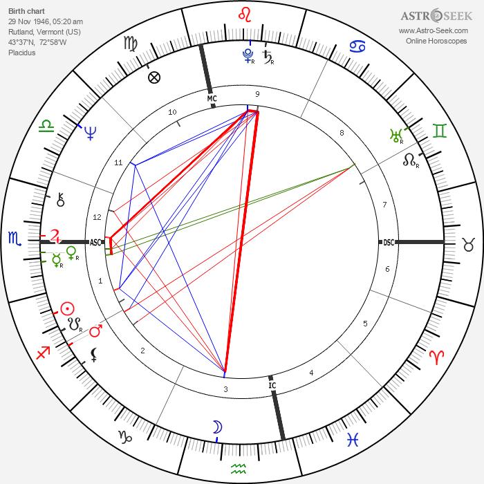 Suzy Chaffee - Astrology Natal Birth Chart