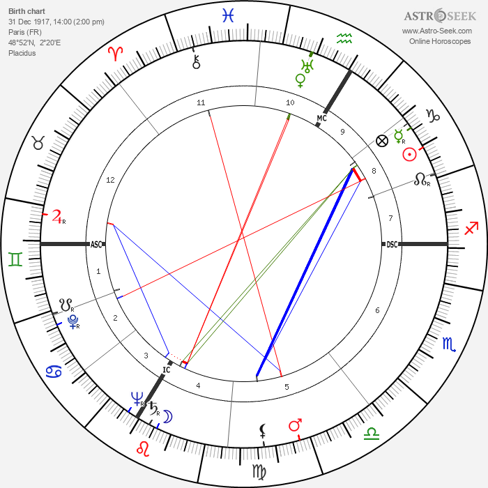Suzy Delair - Astrology Natal Birth Chart